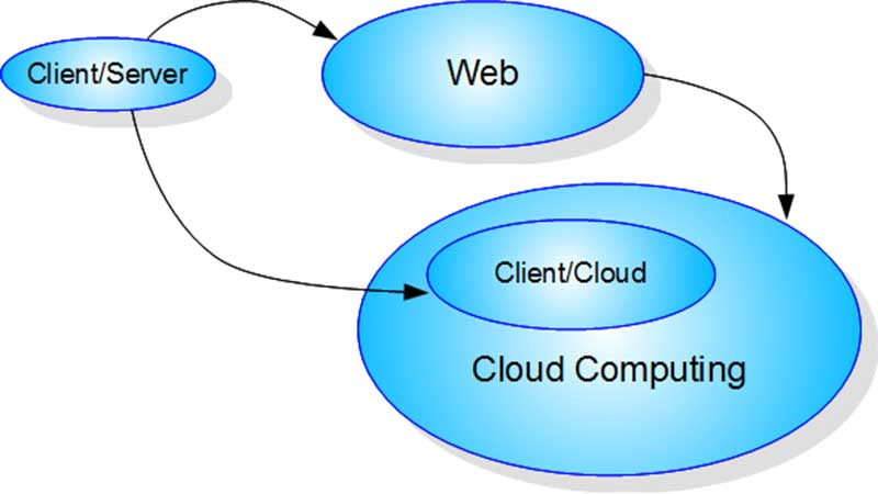 Cloud-Computing-site-program