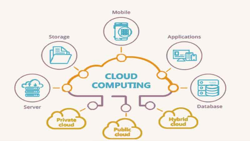 3-Cloud-Computing-Service-Providers-news-site
